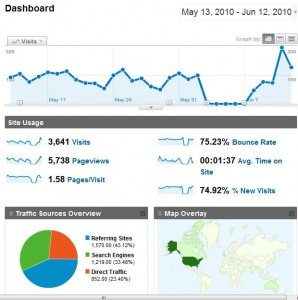 all in one webmaster - analytics