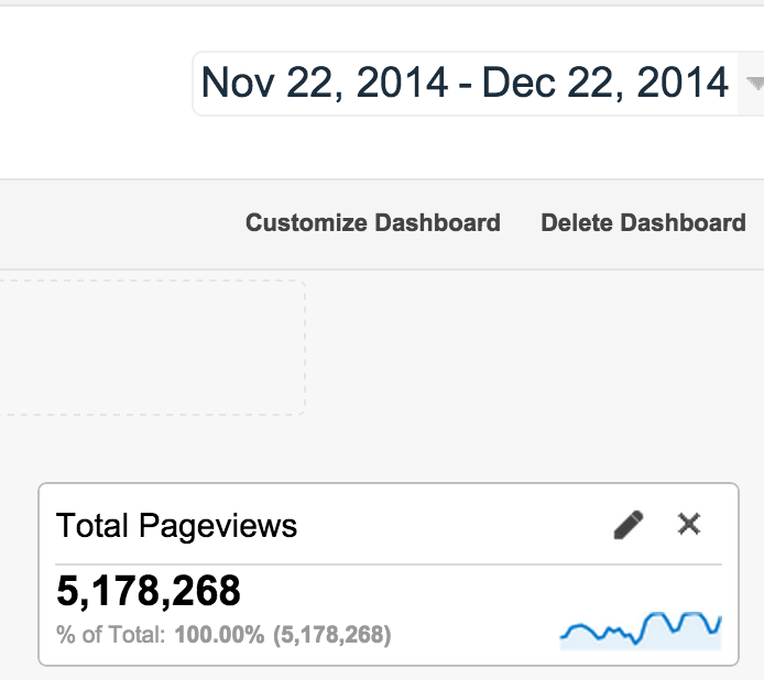5.2 millions of page view in a month - Crunchify.com