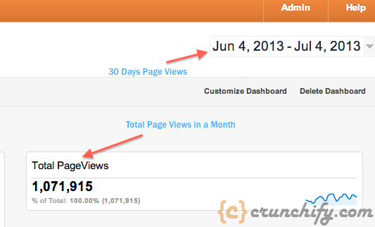 Crunchify Monthly Page Views - 1.1 Millions+