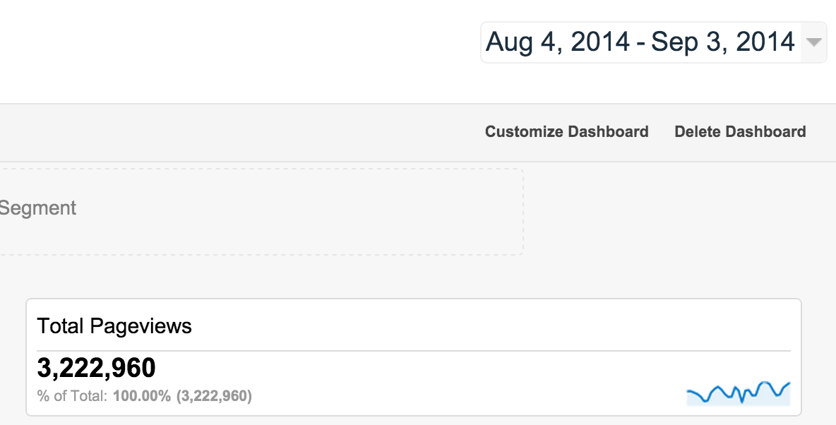 Crunchify Total Pageviews - 3.3 Millions