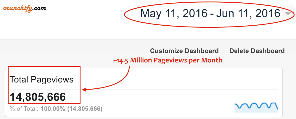 Crunchify.com 14 millions page views per month