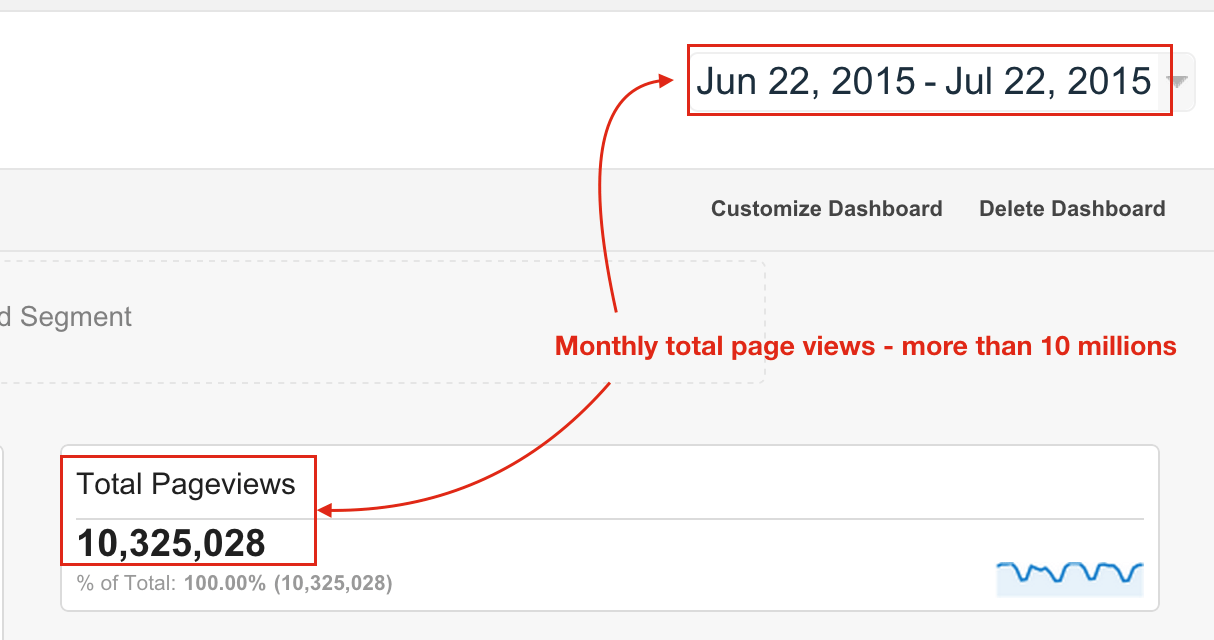 Crunchify.com Monthly Total Page Views - more than 10 Millions
