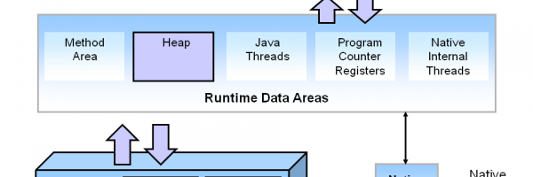 JVM Tuning: Heapsize, Stacksize and Garbage Collection Fundamental