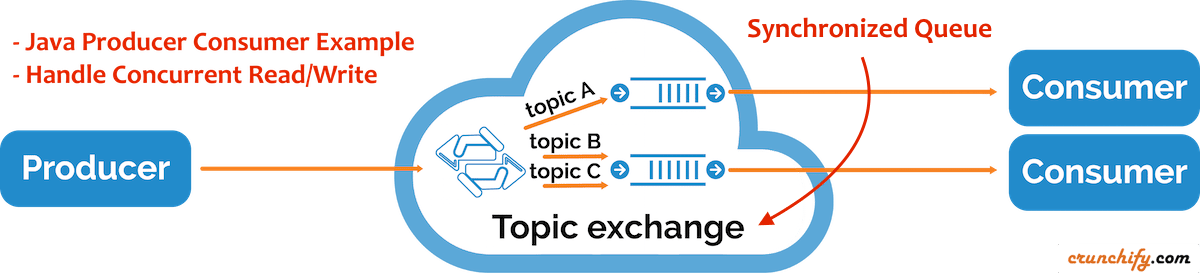 Producer Consumer Example - Handle Concurrent Read:Write