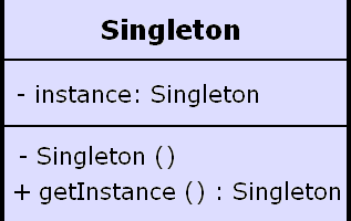 Thread-Safe and a Fast Singleton Implementation – Singleton Design Pattern in java