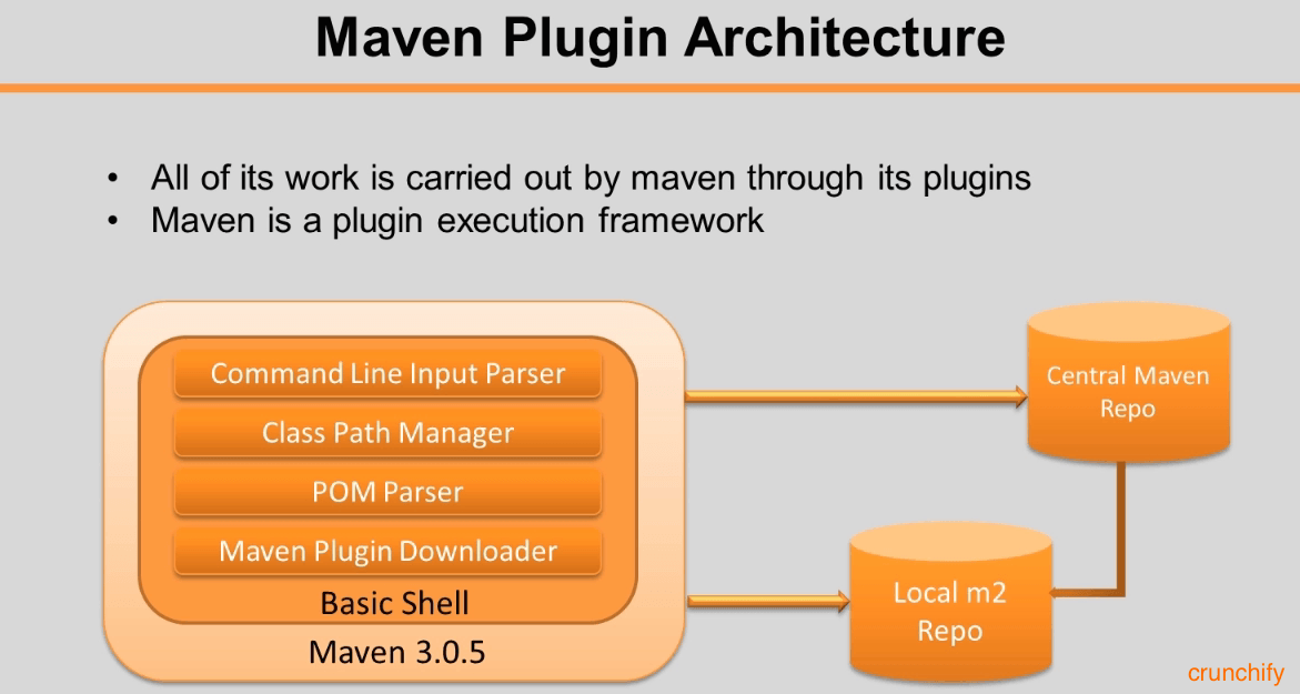 Apache Maven Tips