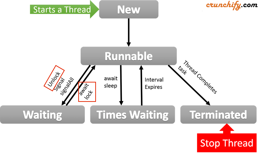 Java Thread Life Cycle by Crunchify