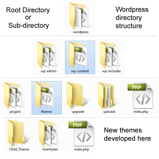 wordpress-directory-structure - Crunchify Tips