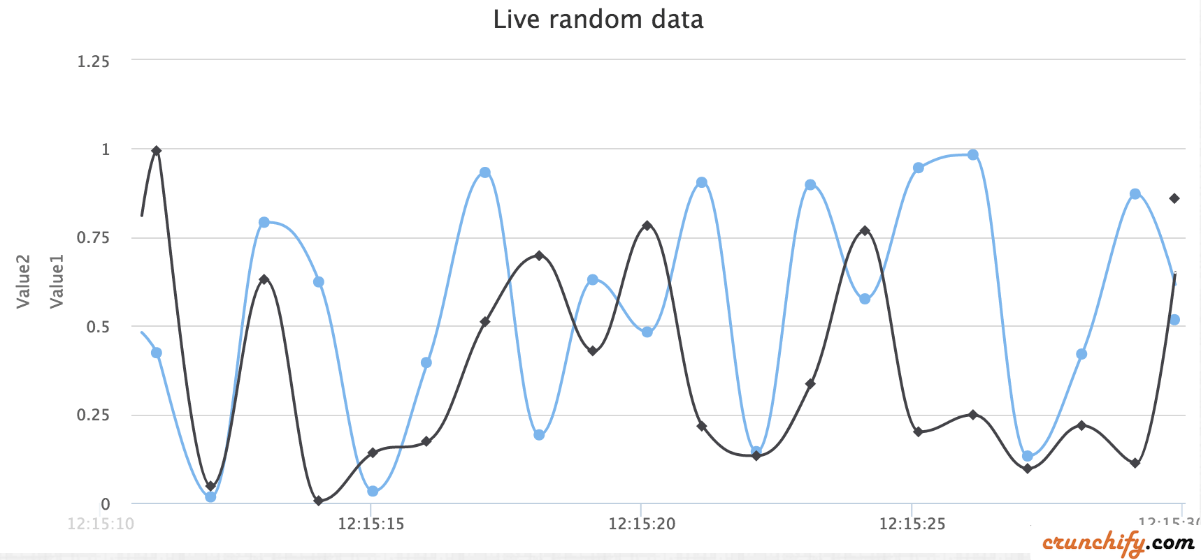 Dynamic Spline HighChart Example with Multiple Y Axis - Crunchify Tips