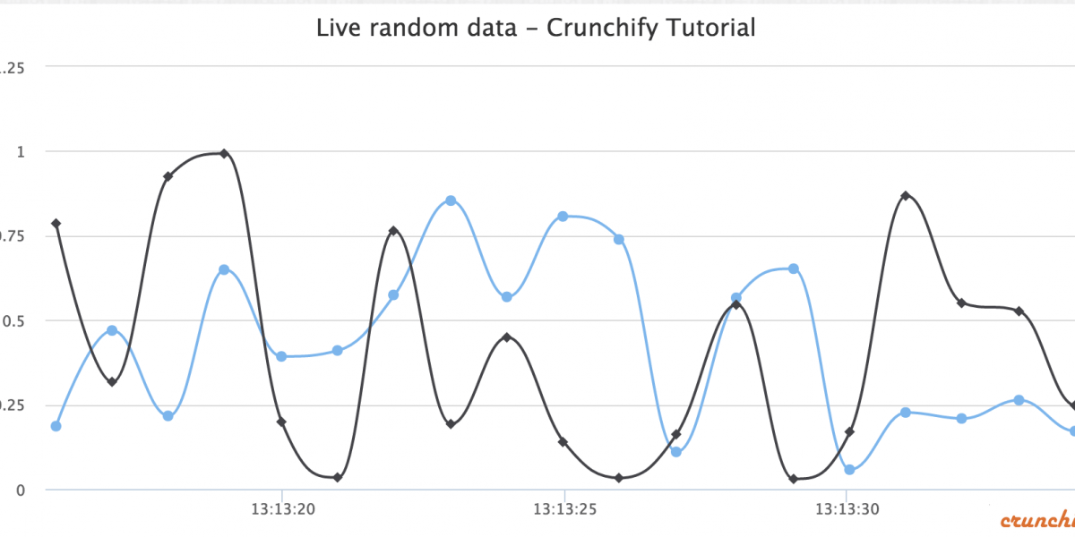 Dynamic Spline HighChart Example with Multiple Y Axis
