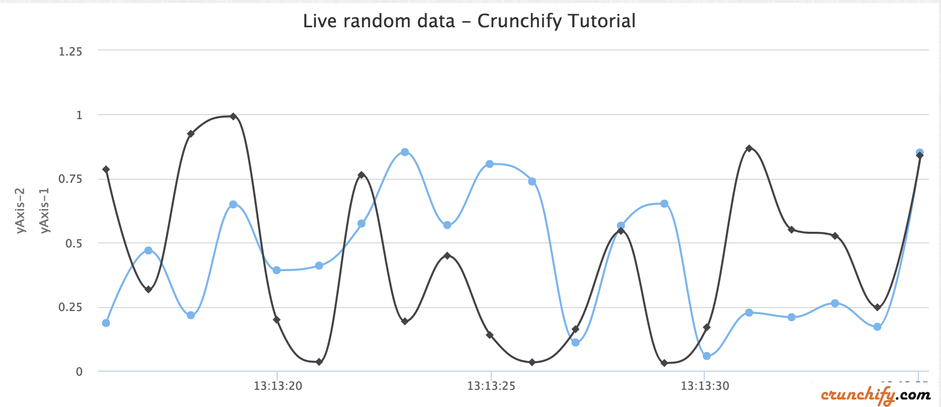 Dynamic Spline HighChart Example with Multiple Y Axis values - Crunchify Tips