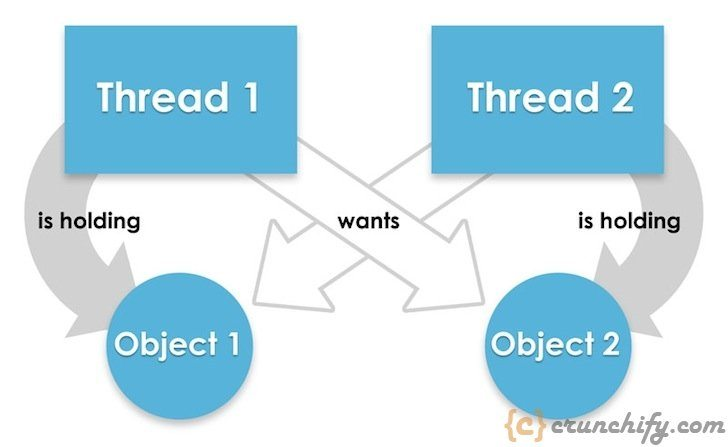 Java Thread Deadlock - Crunchify Tutorial