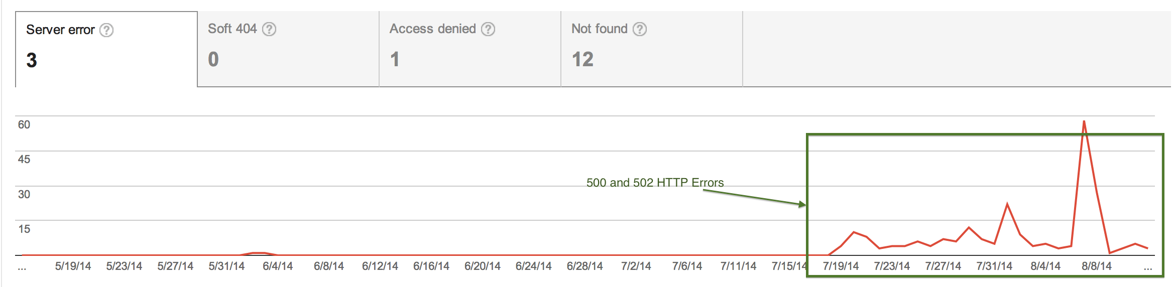 Google Webmaster Tools - Crunchify 502 Errors
