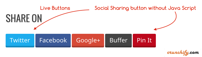 Social Sharing button without Java Script