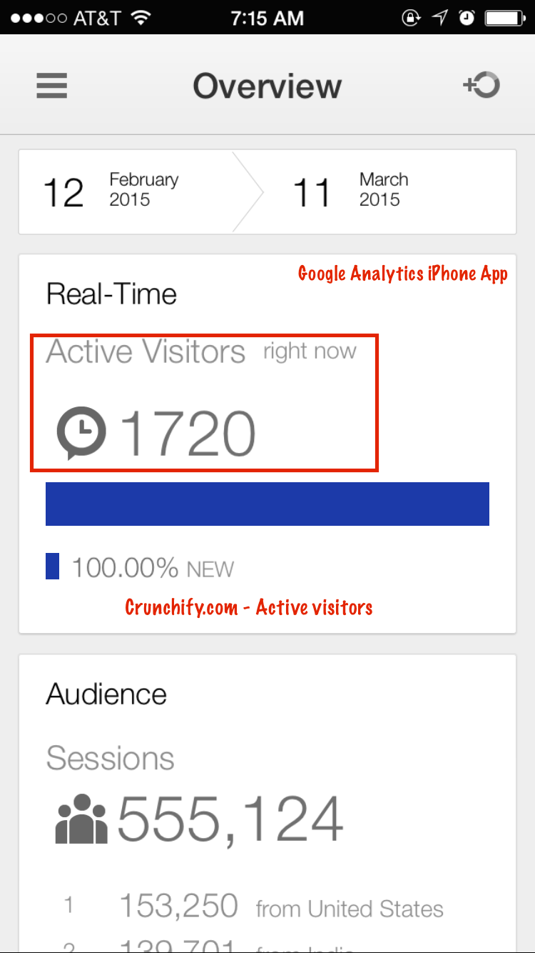 Crunchify.com - Active visitors