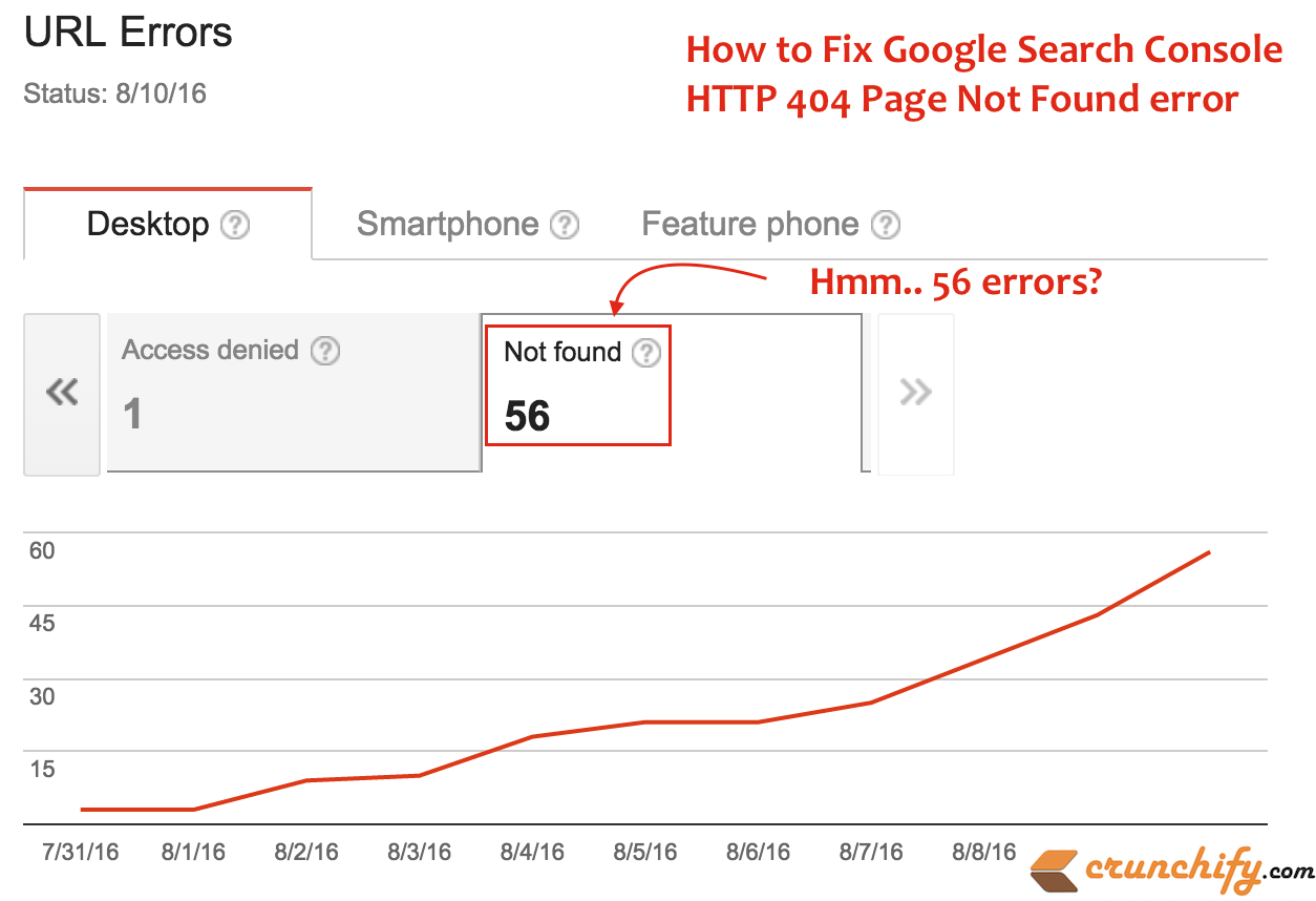 Google Search Console HTTP 404 Page not found error - Crunchify Tips