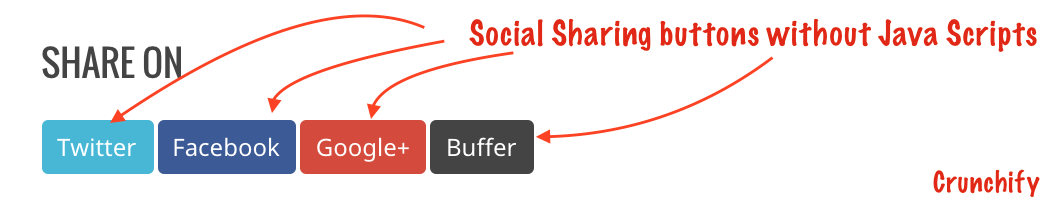 Social Sharing buttons without Java Script