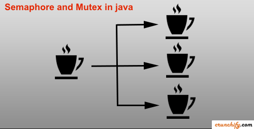 Semaphore and Mutex in Java