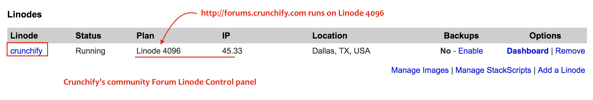 Crunchify's community Forum Linode Control panel