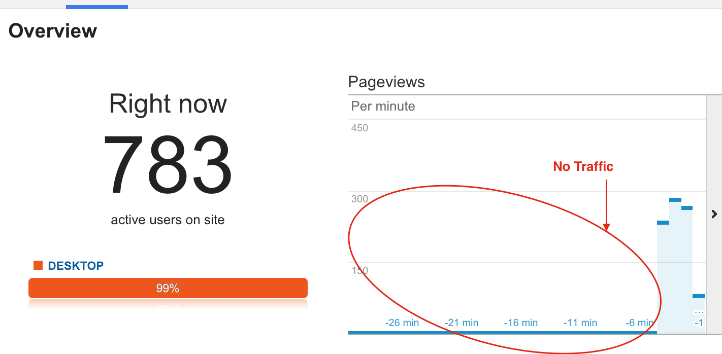 Google-Analytics-Traffic-Dropped Crunchify Tips