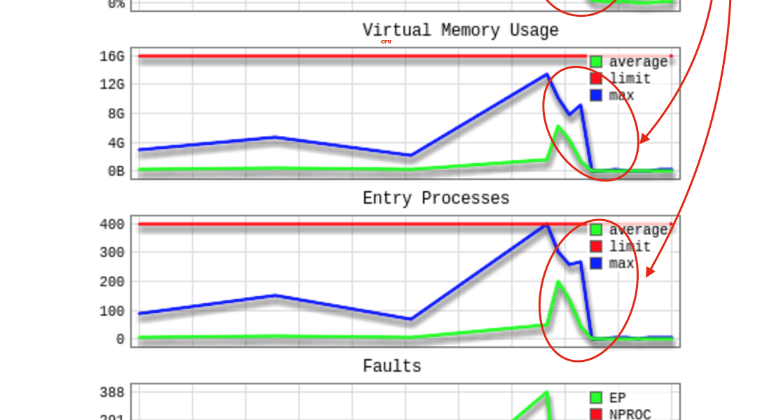 How to fix Higher CPU, Memory Usage for WordPress site? Optimization Guide, htaccess tricks and Disqus