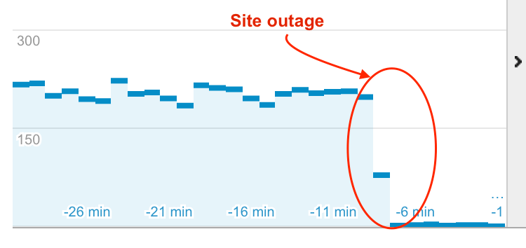 Site-down-for-almost-7-minutes - Site Monitoring - Crunchify Tips