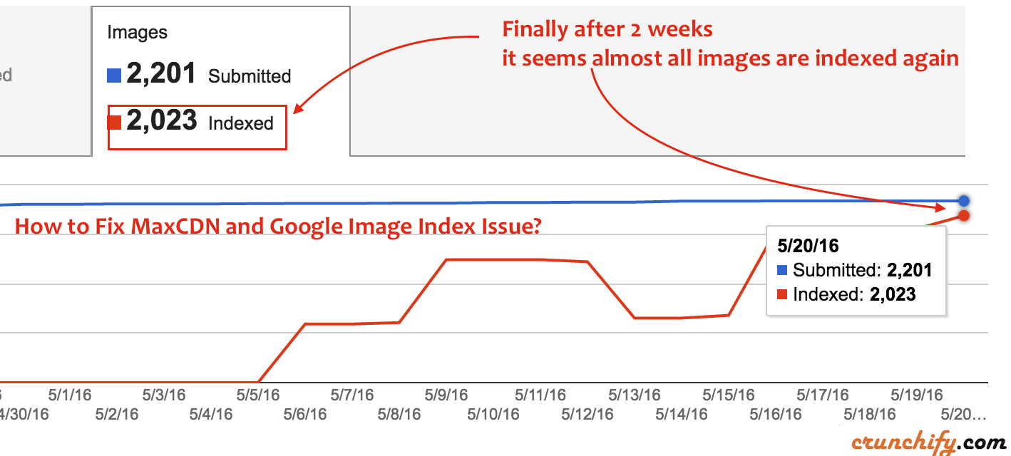 Finally after 2 weeks, it seems almost all images are indexed again - Crunchify Tips