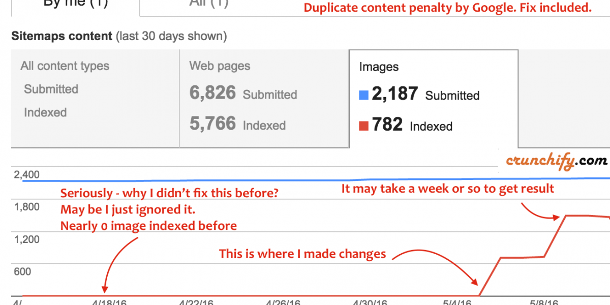 How to fix Image Index SEO Issue for MaxCDN and WordPress in Google Search Console – Avoid Duplicate Content Penalty