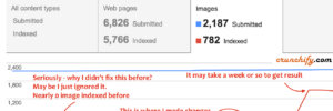 Image Index issue because of MaxCDN image links - duplicate content panalty by Google