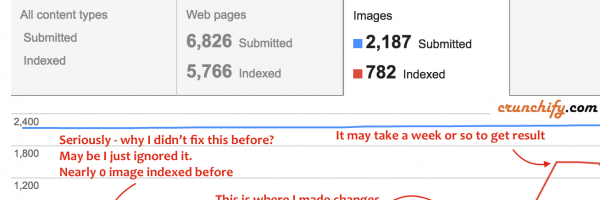 MaxCDN and WordPress Image Index SEO Issue in Google Search Console – Fix CDN Image links and avoid Duplicate Content Penalty