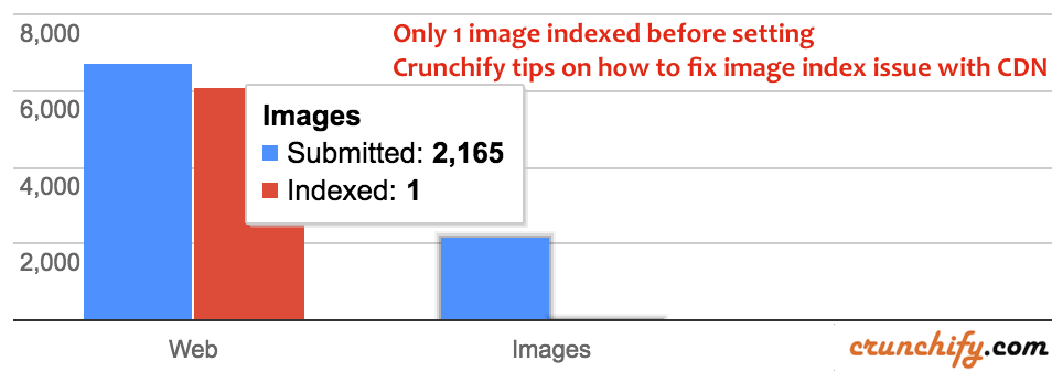 Only 1 image indexed before setting - Crunchify tips on how to fix image index issue with CDN