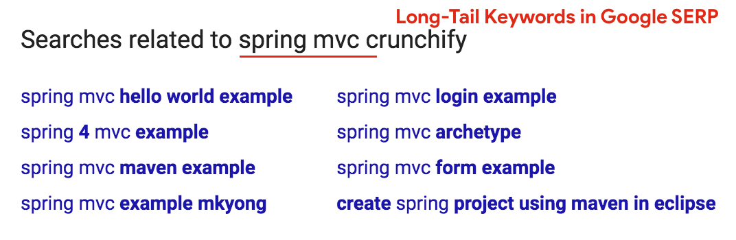 Long-Tail Keywords in Google SERP
