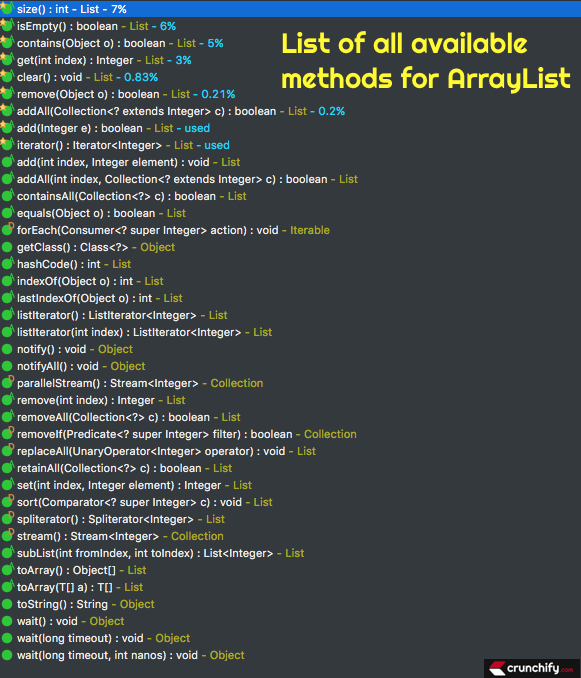 List of all available methods for ArrayList