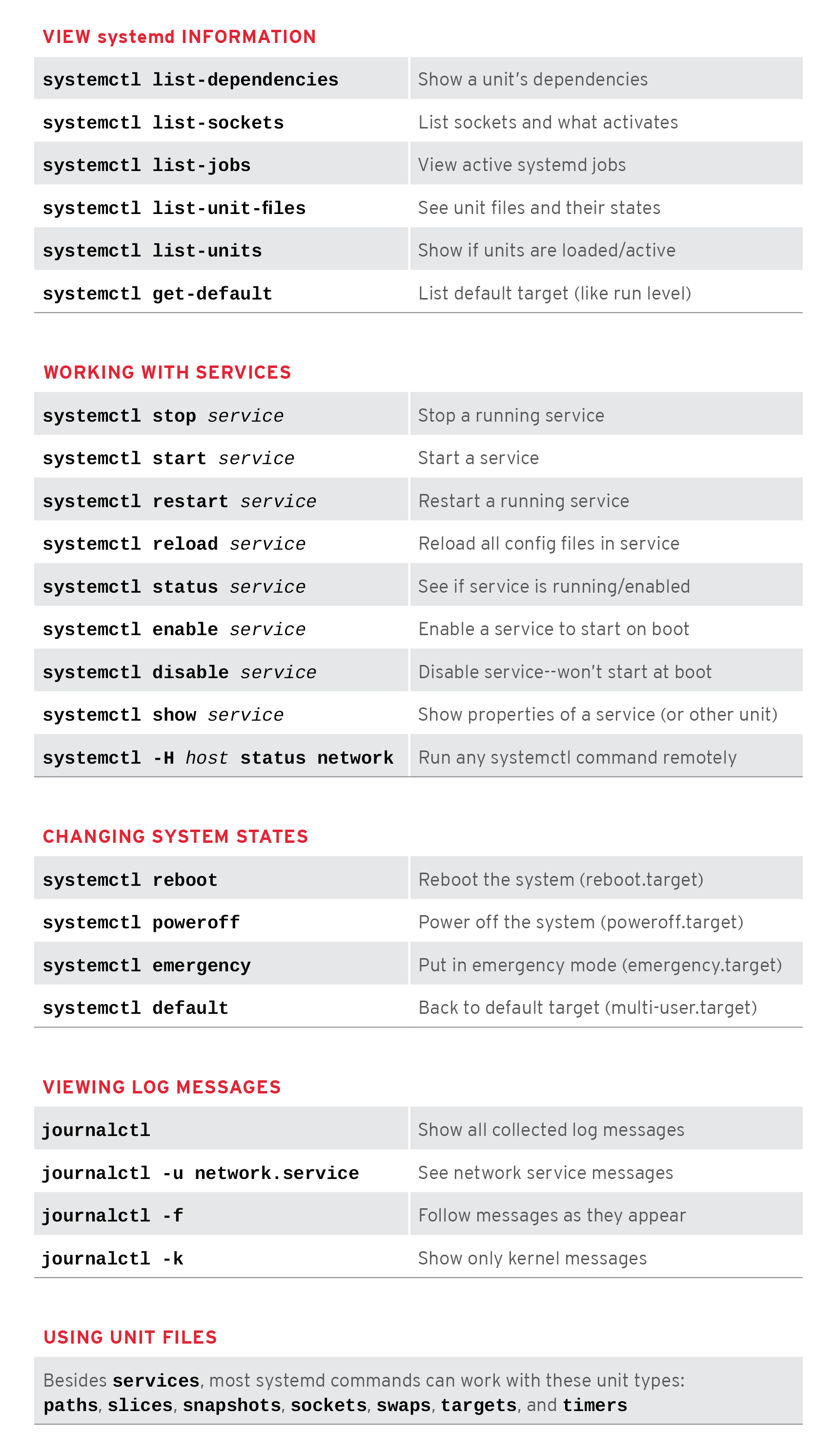 Linux Systemd Command CheatSheet