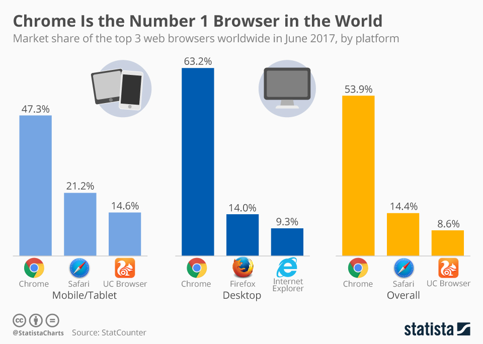 Google Chrome- World's Fastest Browser Ever