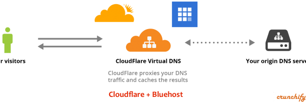 Some issues with Bluehost and CloudFlare integration