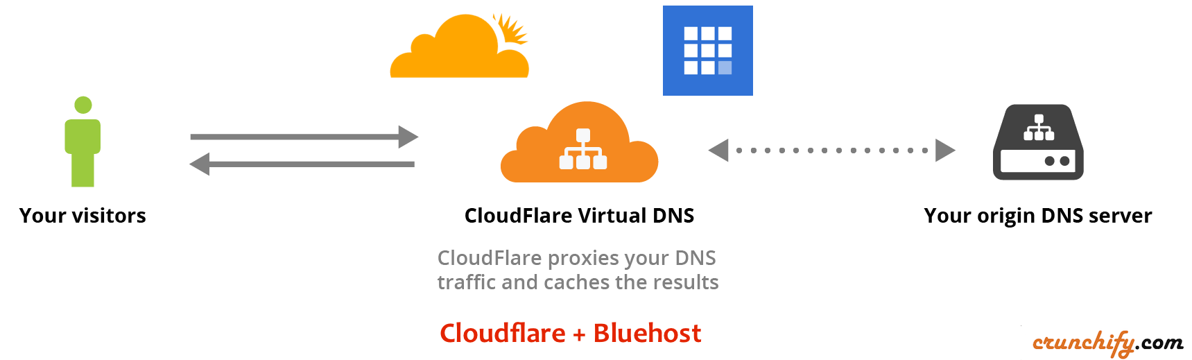 Cloudflare and Bluehost Setup Issue