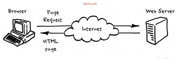 Specifications (Methods) in RESTful Web Service – Java API for RESTful Web Services