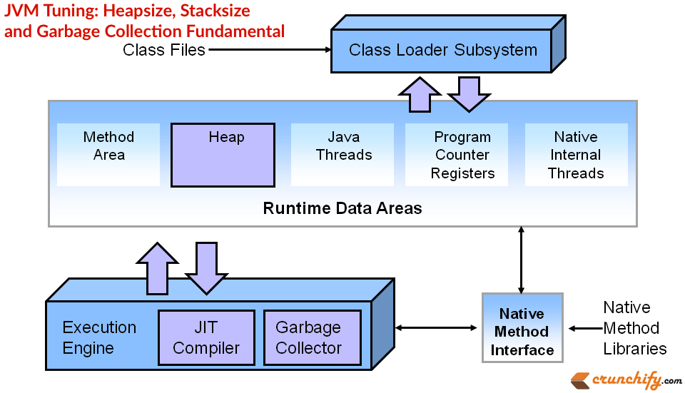 JVM Tuning: Heapsize, Stacksize and Garbage Collection