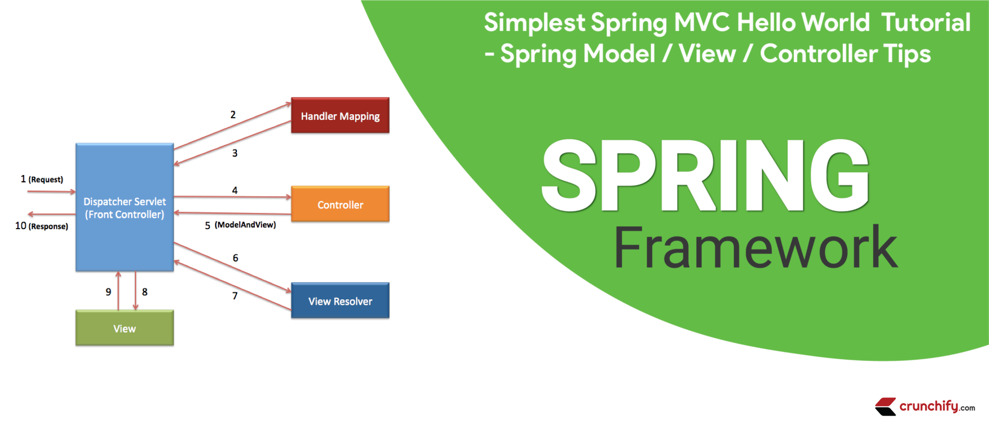 Simplest Spring MVC tutorial by Crunchify.com