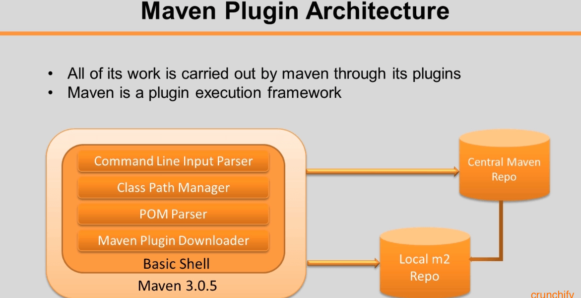 How to Create Dynamic Web Project using Maven in Eclipse?
