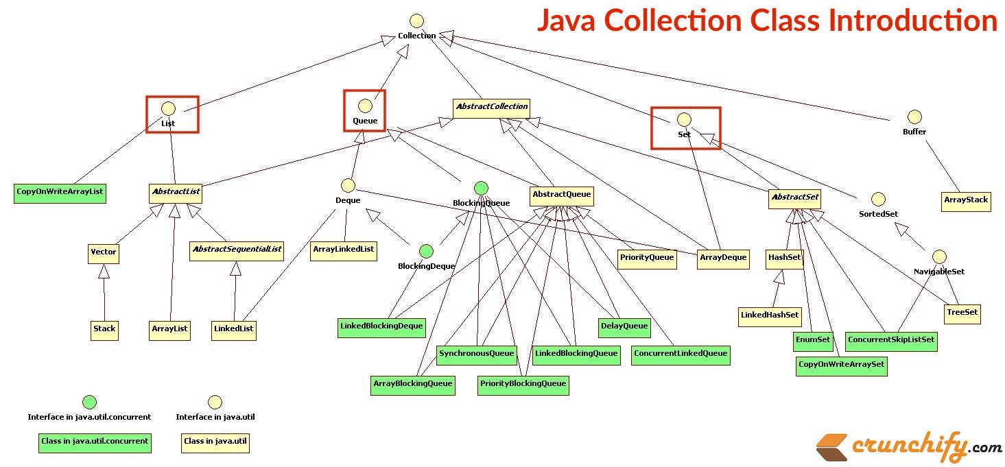 Java: Union of Two Arrays using Java Collection Class