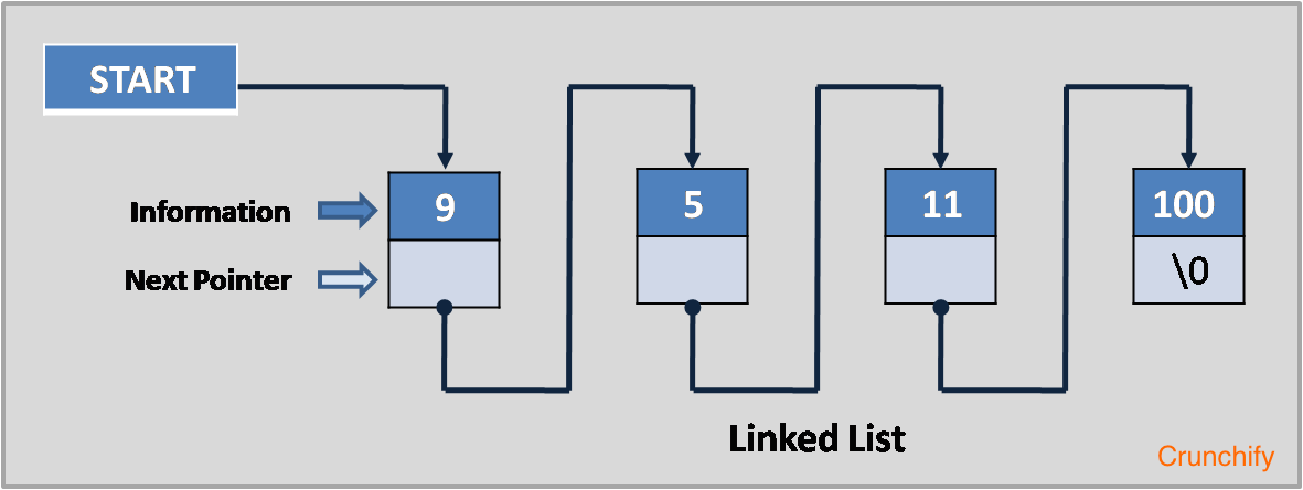 linked-list-Crunchify-Tutorial