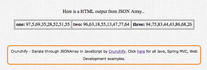 JSONArray to HTML - Iterate Through JSONArray - Crunchify Example