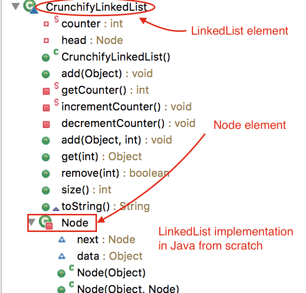 How To Implement a LinkedList Class From Scratch In Java