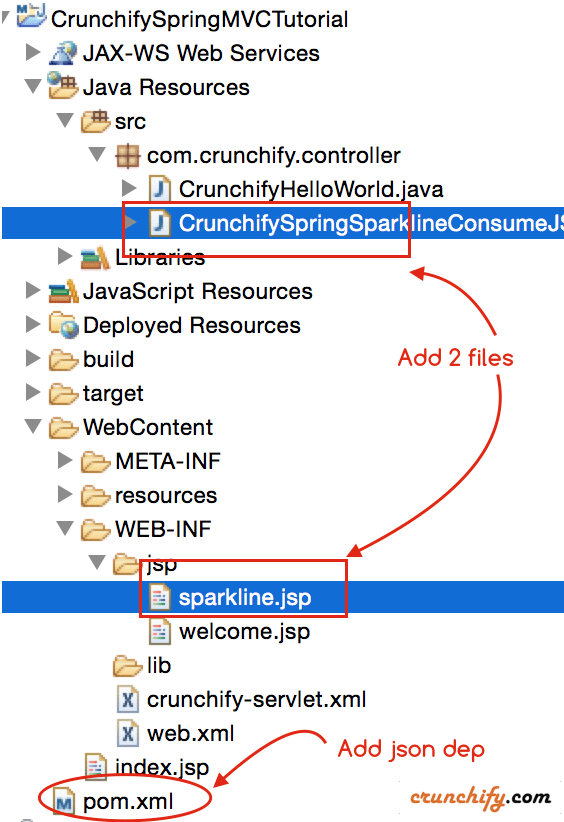 Sparkline Graph using Spring MVC - Update every 3 seconds