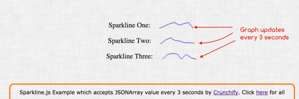 How to Update Sparkline Graph Every 3 Seconds in Spring MVC (Realtime Update)
