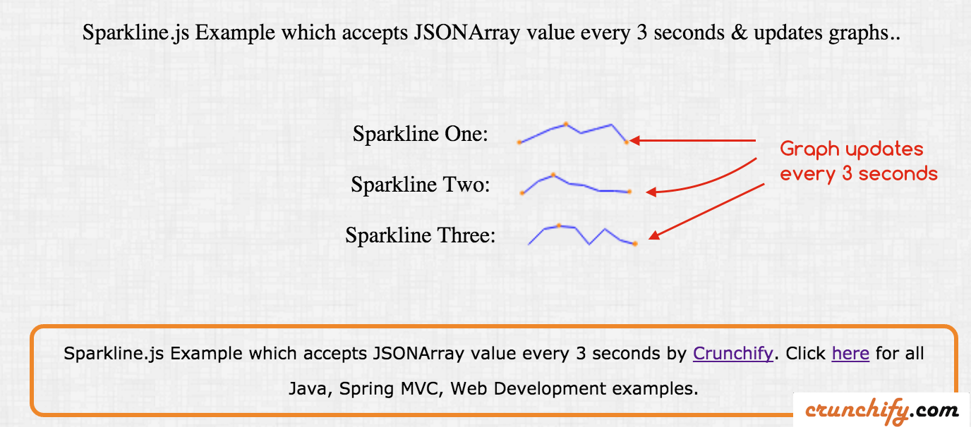 How to update sparkline graph every 3 seconds in spring mvc sparklinejs graph tutorial using spring mvc 422 crunchify tips pooptronica Gallery