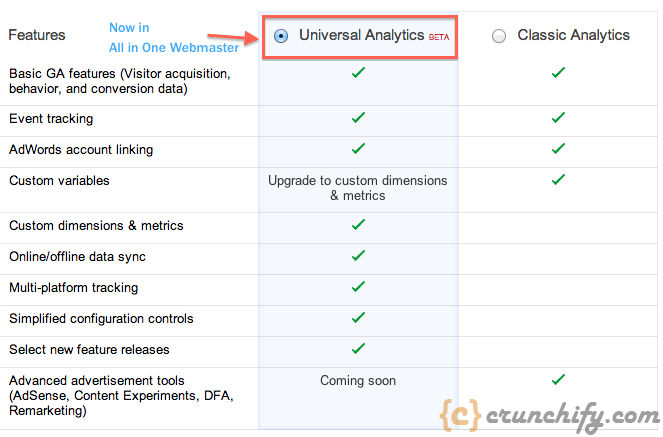 Google Universal Tracking - Comarision