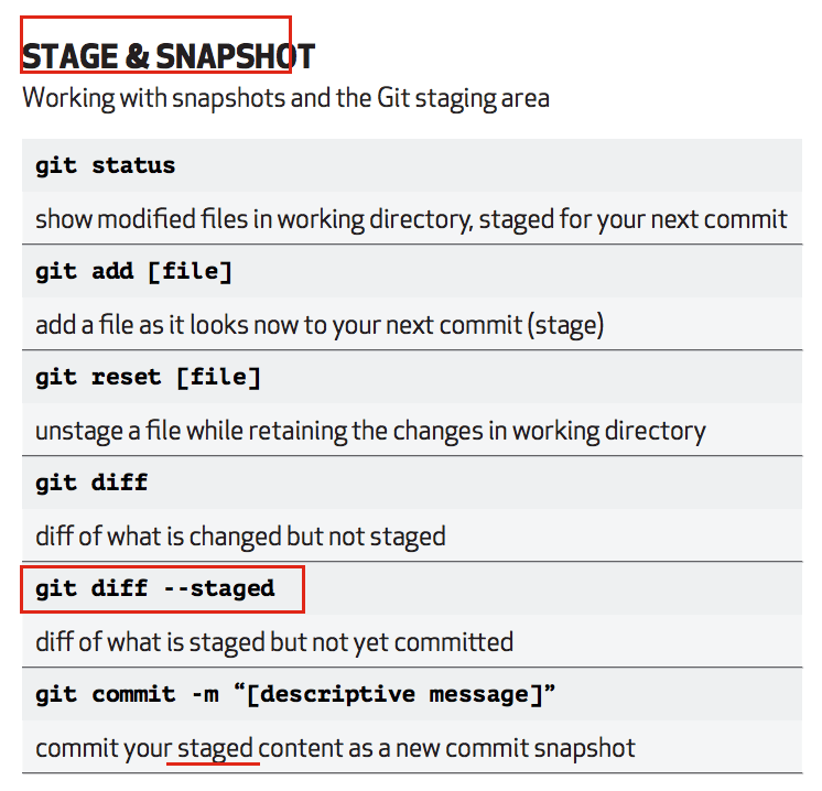 Github Stage and Snapshot Details - Crunchify Tips